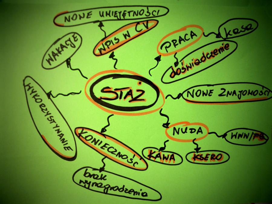 """Zdjęcie: Mapa myśli - skojarzenia ze słowem """"staż"""": praca (doświadczenie, kasa), nowe znajomości, nuda (kawa, ksero, www/fb), konieczność (brak wynagrodzenia), wykorzystywanie, wakacje, wpis w CV (nowe umiejętności)"""